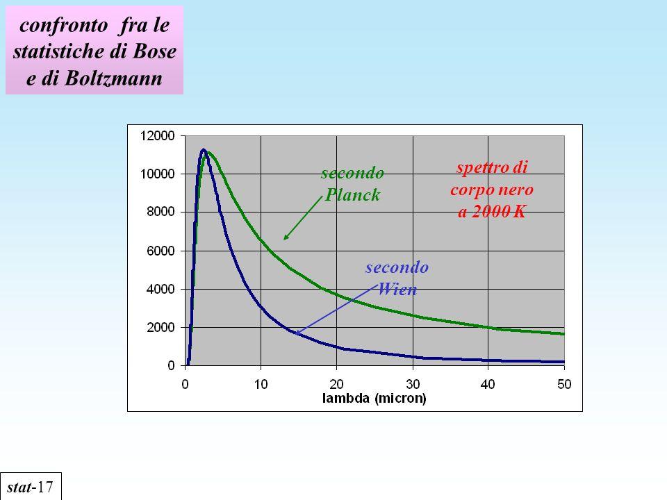 confronto fra le statistiche di Bose e di Boltzmann stat-17 spettro di corpo nero a 2000 K secondo Planck secondo Wien