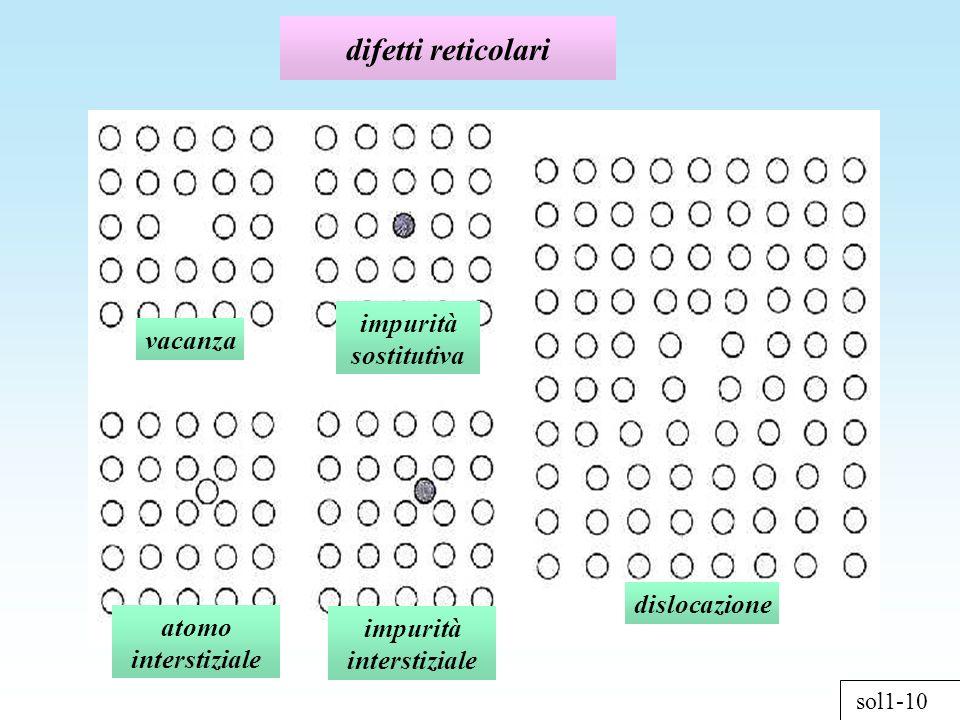 sol1-10 difetti reticolari vacanza dislocazione impurità sostitutiva impurità interstiziale atomo interstiziale