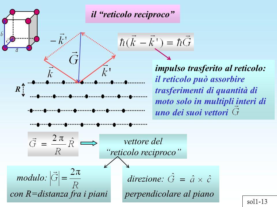 sol1-13 il reticolo reciproco vettore del reticolo reciproco R con R=distanza fra i piani modulo: direzione: perpendicolare al piano impulso trasferit