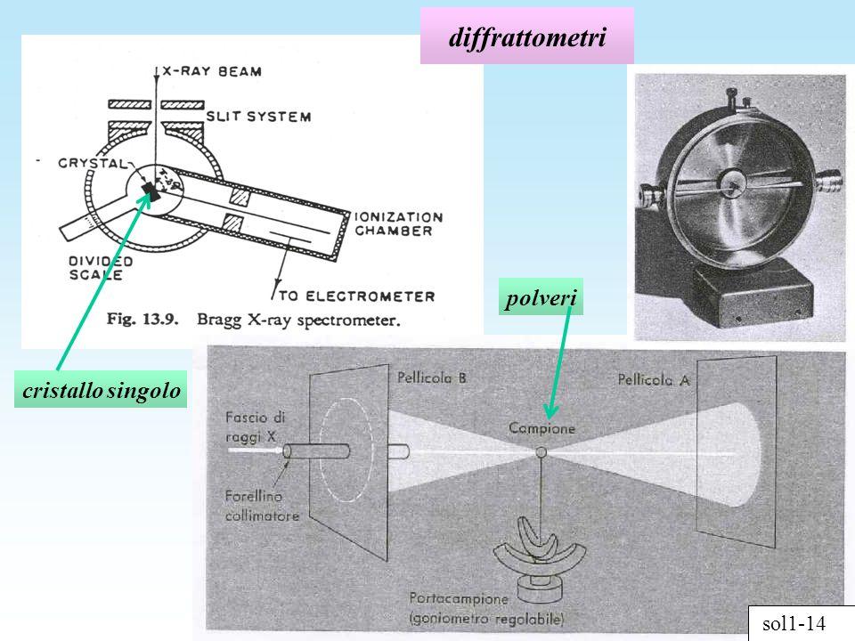 sol1-14 diffrattometri cristallo singolo polveri