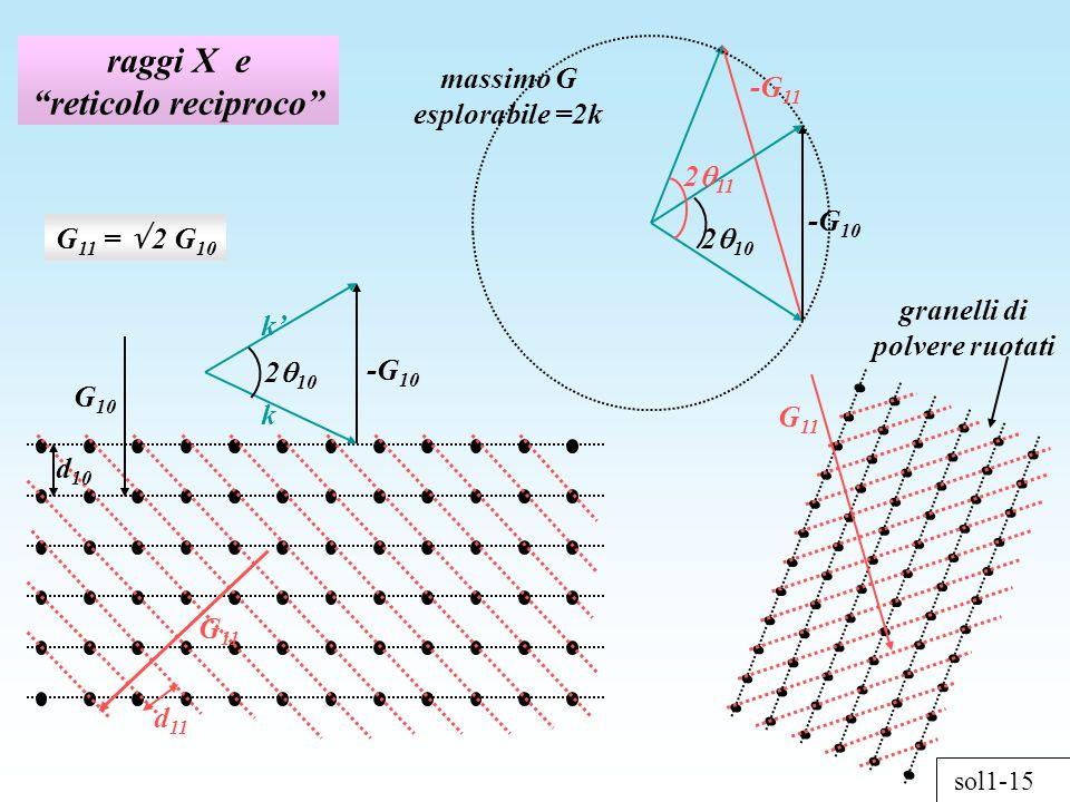 sol1-15 raggi X e reticolo reciproco -G 11 -G 10 2 10 2 11 granelli di polvere ruotati G 11 d 11 G 11 d 10 G 10 k -G 10 k 2 10 massimo G esplorabile =