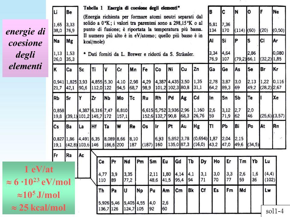 1 eV/at 6 ·10 23 eV/mol 10 5 J/mol 25 kcal/mol sol1-4 energie di coesione degli elementi
