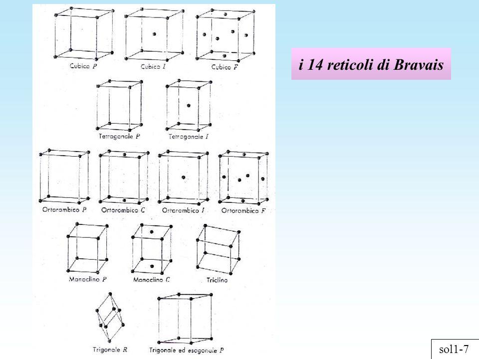 sol1-7 i 14 reticoli di Bravais
