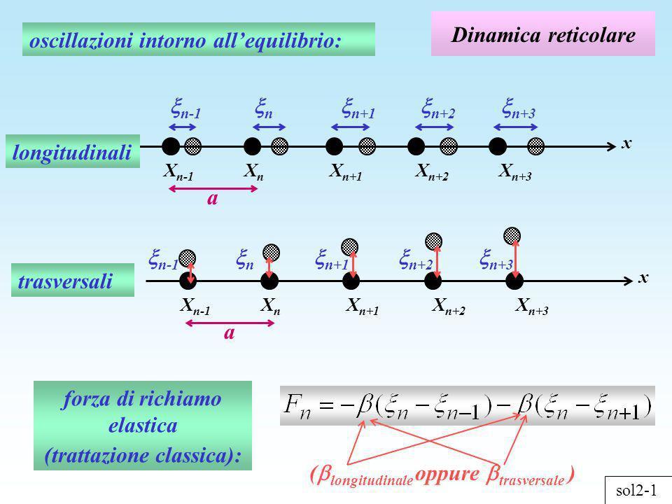 sol2-2 Dinamica reticolare pulsazione massima ampiezzanumero donda Sistema di equazioni per descrivere il moto classico di oscillatori accoppiati onda sonora definita solo nei punti X n in cui si trovano gli atomi