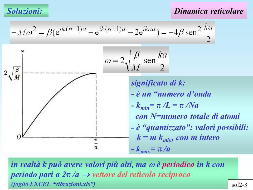 sol2-4 Oscillazioni di un reticolo lineare di 24 atomi k = k min k = 3 k min k = 2 k min L m = 2 m = 3 m = numero di nodi