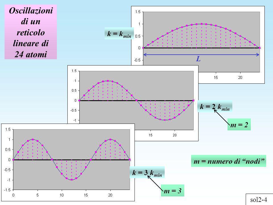 sol2-5 Oscillazioni di un reticolo lineare di 24 atomi k = 46 k min k = 47 k min k = 45 k min m=46, le oscillazioni sono identiche a quelle con m=2 m=45, le oscillazioni sono identiche a quelle con m=3 m=47, le oscillazioni sono identiche a quelle con m=1
