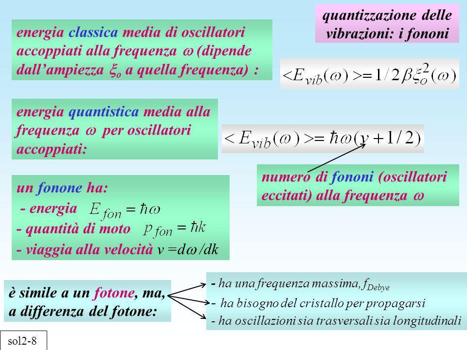 Evidenze sperimentali dellesistenza dei fononi evidenze dirette: diffrazione anelastica da neutroni termici Perché i neutroni.