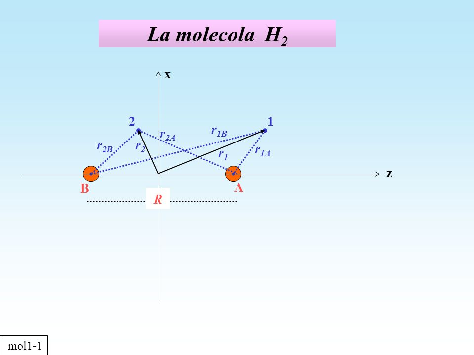 energia della funzione donda gerade termini coulombiani termini di risonanza mol1-10 z x rArA A B R r rBrB R C
