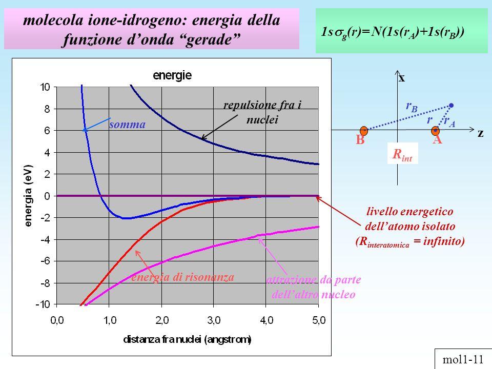 molecola ione-idrogeno: energia della funzione donda gerade 1s g (r)= N(1s(r A )+1s(r B )) z x R int rArA A B r rBrB repulsione fra i nuclei attrazione da parte dellaltro nucleo energia di risonanza somma mol1-11 livello energetico dellatomo isolato (R interatomica = infinito)