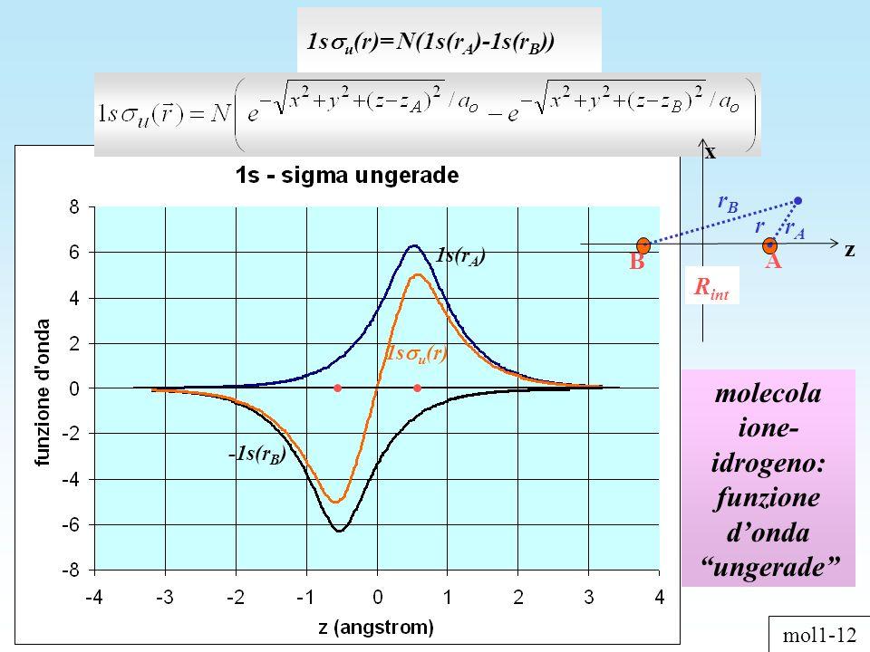molecola ione- idrogeno: funzione dondaungerade 1s u (r)= N(1s(r A )-1s(r B )) -1s(r B ) 1s(r A ) 1s u (r) mol1-12 z x R int rArA A B r rBrB