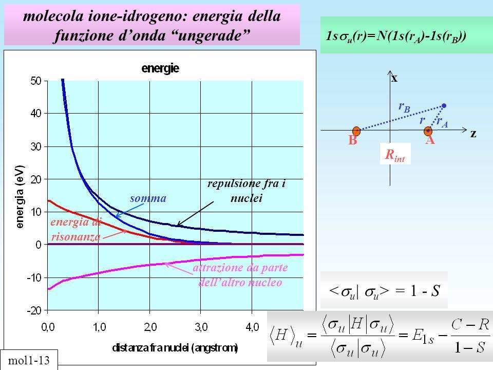 molecola ione-idrogeno: energia della funzione donda ungerade 1s u (r)= N(1s(r A )-1s(r B )) = 1 - S repulsione fra i nuclei attrazione da parte dellaltro nucleo energia di risonanza somma mol1-13 z x R int rArA A B r rBrB