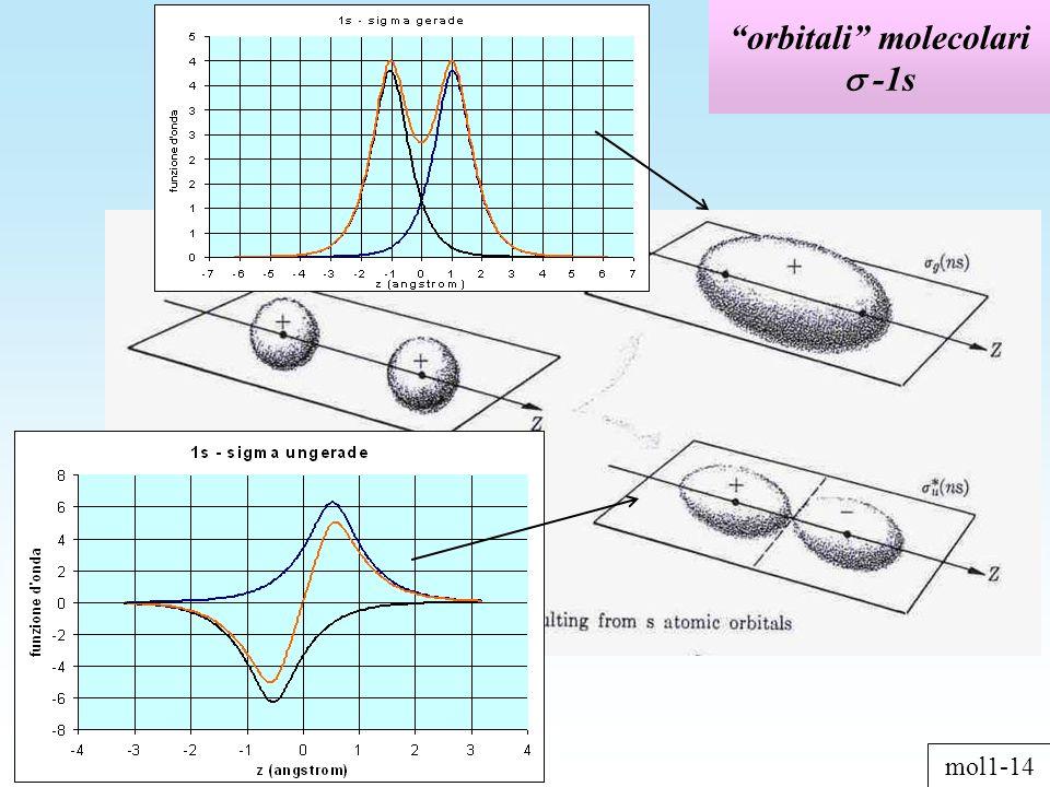 orbitali molecolari -1s mol1-14