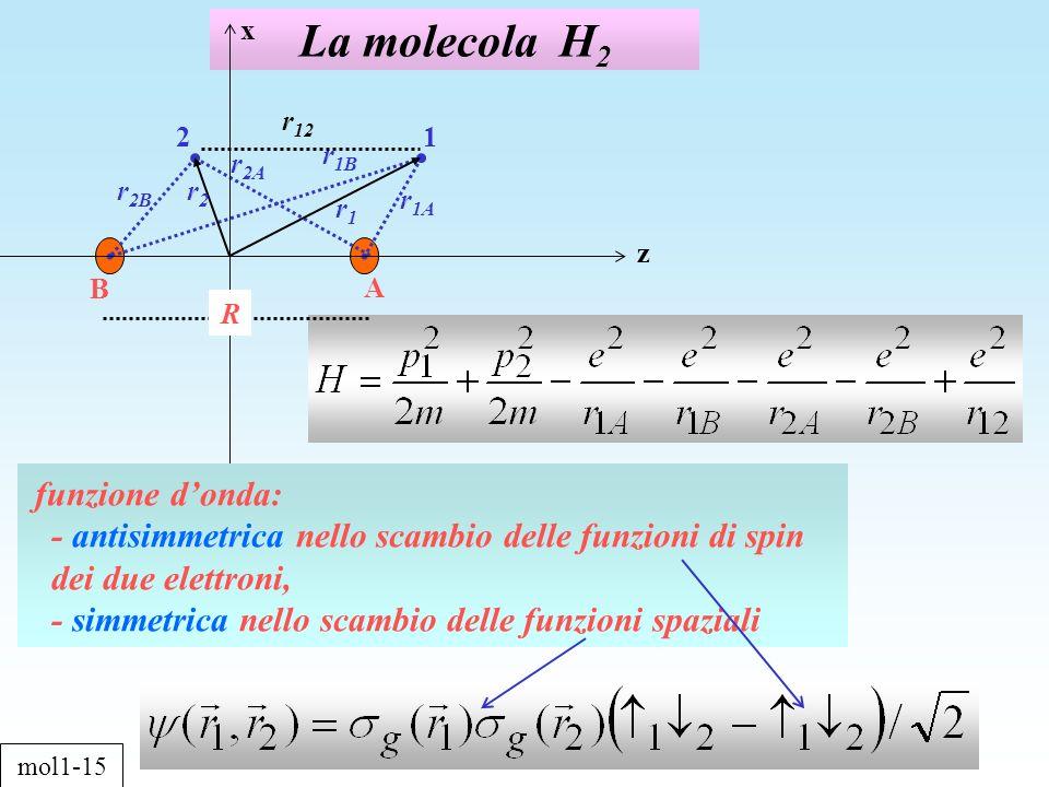 La molecola H 2 z x 12 r 1A A B R r1r1 r 2B r2r2 r 2A r 1B r 12 mol1-15 funzione donda: - antisimmetrica nello scambio delle funzioni di spin dei due elettroni, - simmetrica nello scambio delle funzioni spaziali