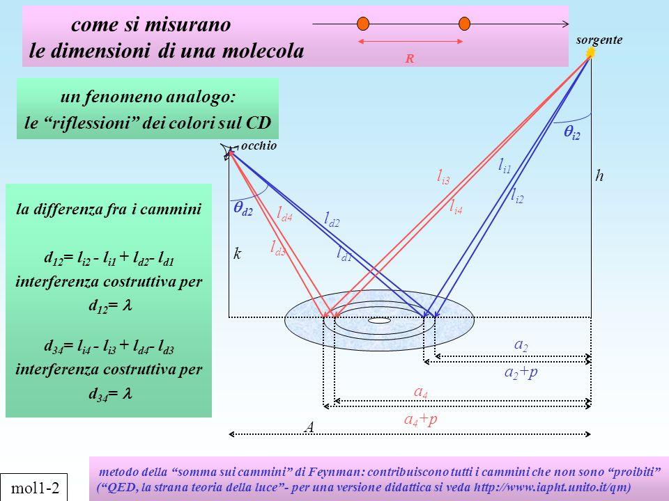 calcolo del passo p fra i solchi k inserendo i dati della figura per il blu ( 450 nm): d 12 = l i2 - l i1 + l d2 - l d1 p | sen i2 - sen d2 | 0.3 p per il rosso ( 650 nm): d 34 = l i4 - l i3 + l d4 - l d3 p | sen i4 - sen d4 | 0.4 p p 1,2 m A h a 2 a 2 +p l i1 l i2 l d2 l d1 l i3 l i4 l d4 l d3 a 4 a 4 +p sorgente occhio d2 45 o d2 15 o i4 50 o i2 20 o mol1-3