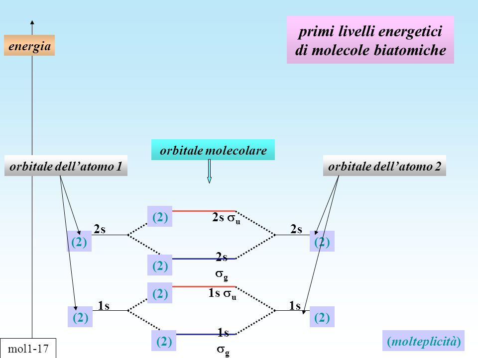 primi livelli energetici di molecole biatomiche energia orbitale dellatomo 1orbitale dellatomo 2 orbitale molecolare 1s 2s (2) (molteplicità) 1s g 1s u 2s u 2s g mol1-17