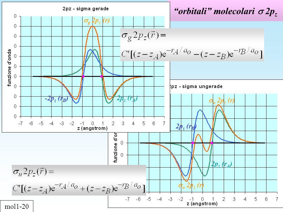 orbitali molecolari 2p z mol1-20 2p z (r A ) g 2p z (r) -2p z (r B ) 2p z (r A ) u 2p z (r) 2p z (r B ) u 2p z (r)