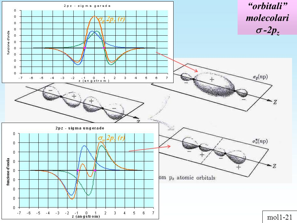 orbitali molecolari -2p z mol1-21 u 2p z (r) g 2p z (r)