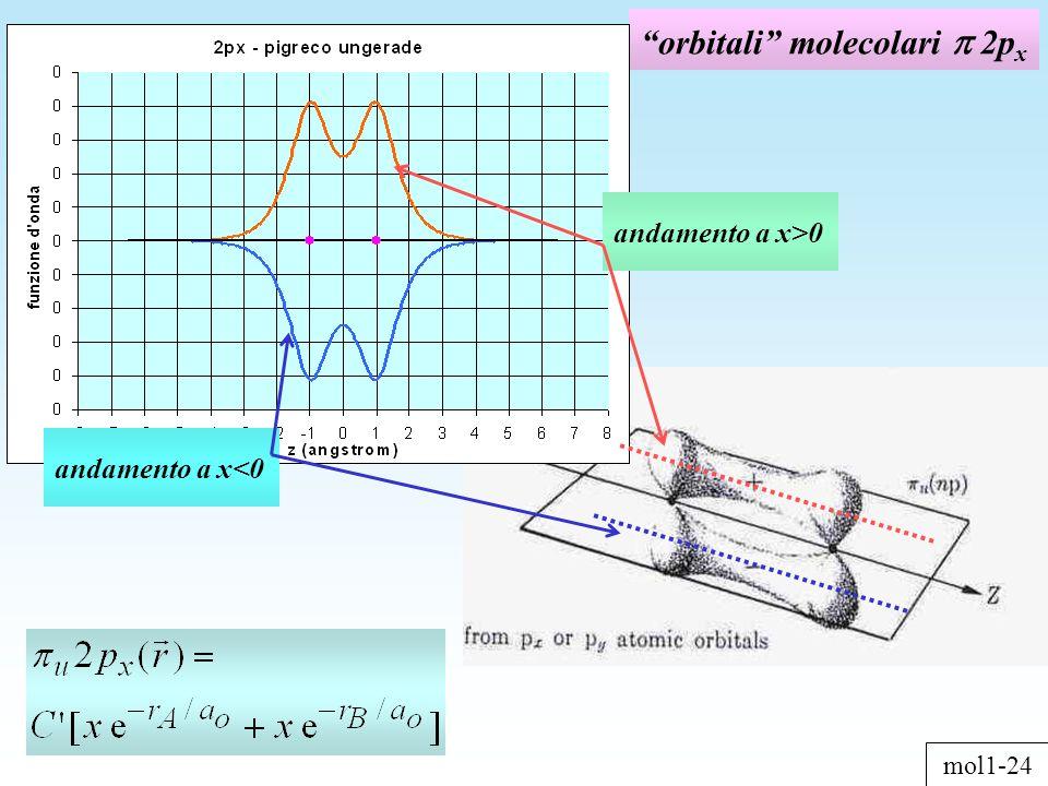 orbitali molecolari 2p x andamento a x>0 andamento a x<0 mol1-24