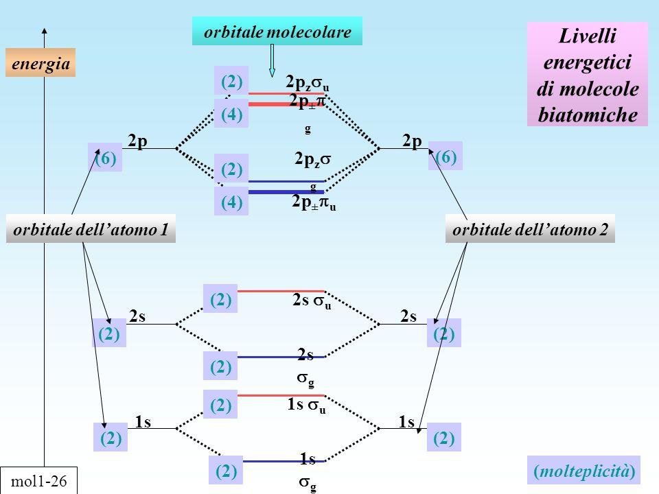 Livelli energetici di molecole biatomiche energia orbitale dellatomo 1orbitale dellatomo 2 orbitale molecolare 2p 1s 2s 2p (2) (6) (2) (4) (2) (4) (6) (molteplicità) 2p z u 2p ± g 2p z g 1s g 1s u 2s u 2s g 2p ± u mol1-26
