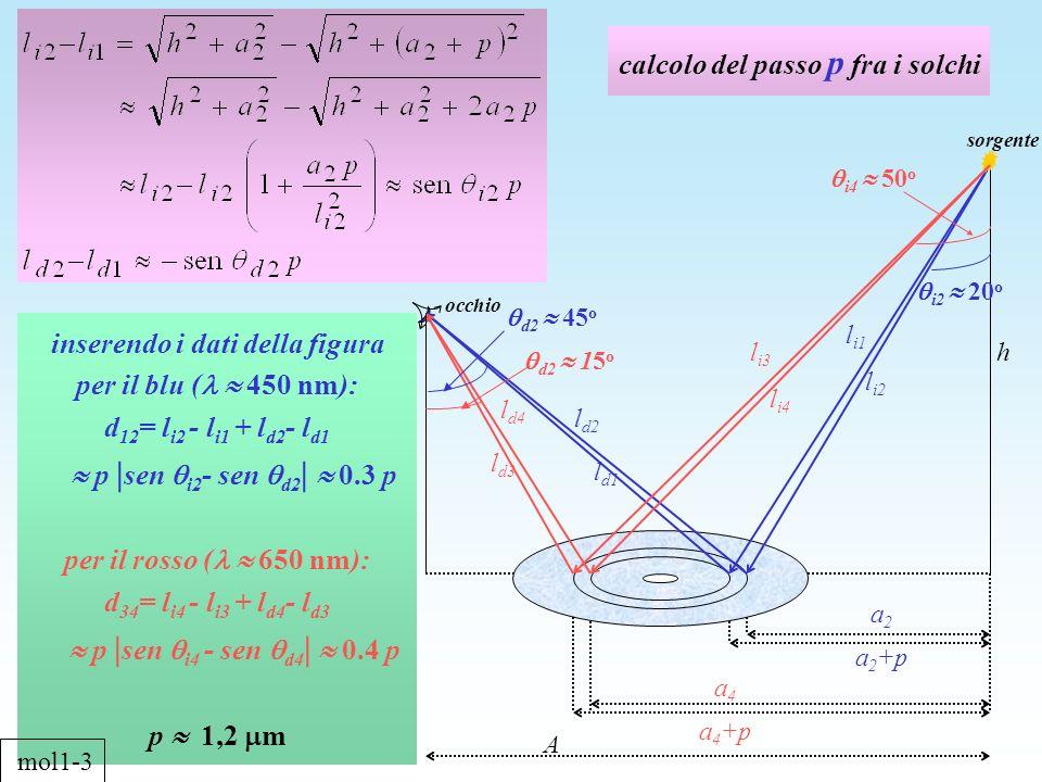 calcolo del passo p fra i solchi k inserendo i dati della figura per il blu ( 450 nm): d 12 = l i2 - l i1 + l d2 - l d1 p | sen i2 - sen d2 | 0.3 p pe