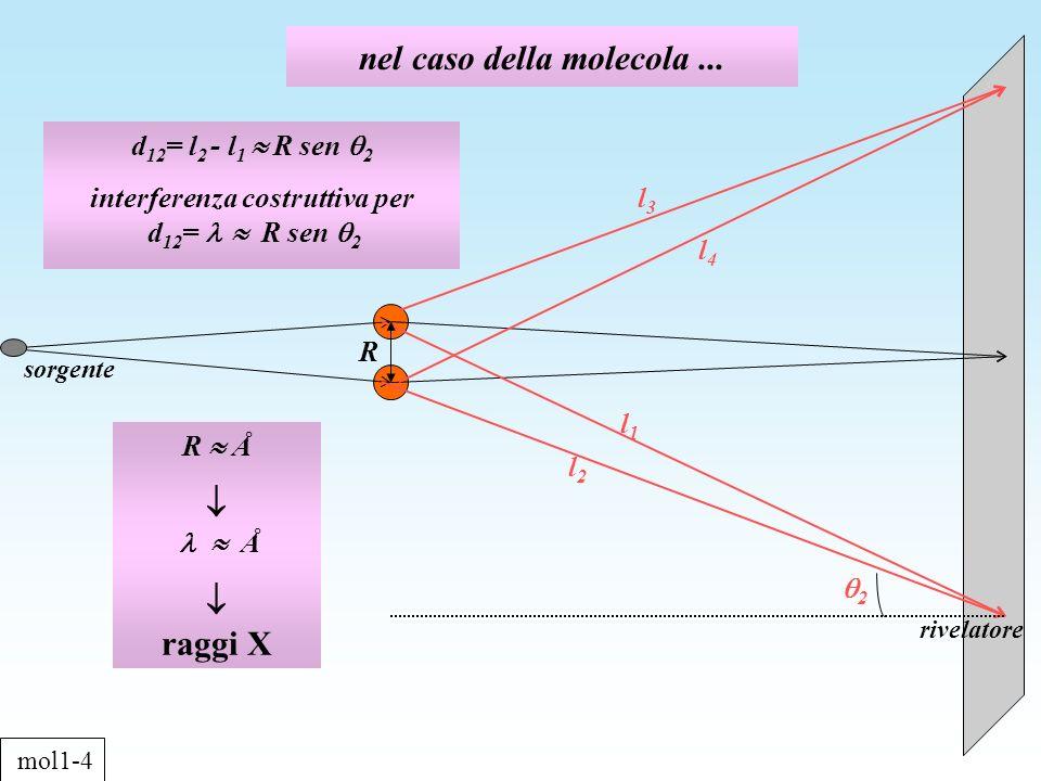orbitali atomici 2p x andamento a x>0 X andamento a x<0 mol1-22