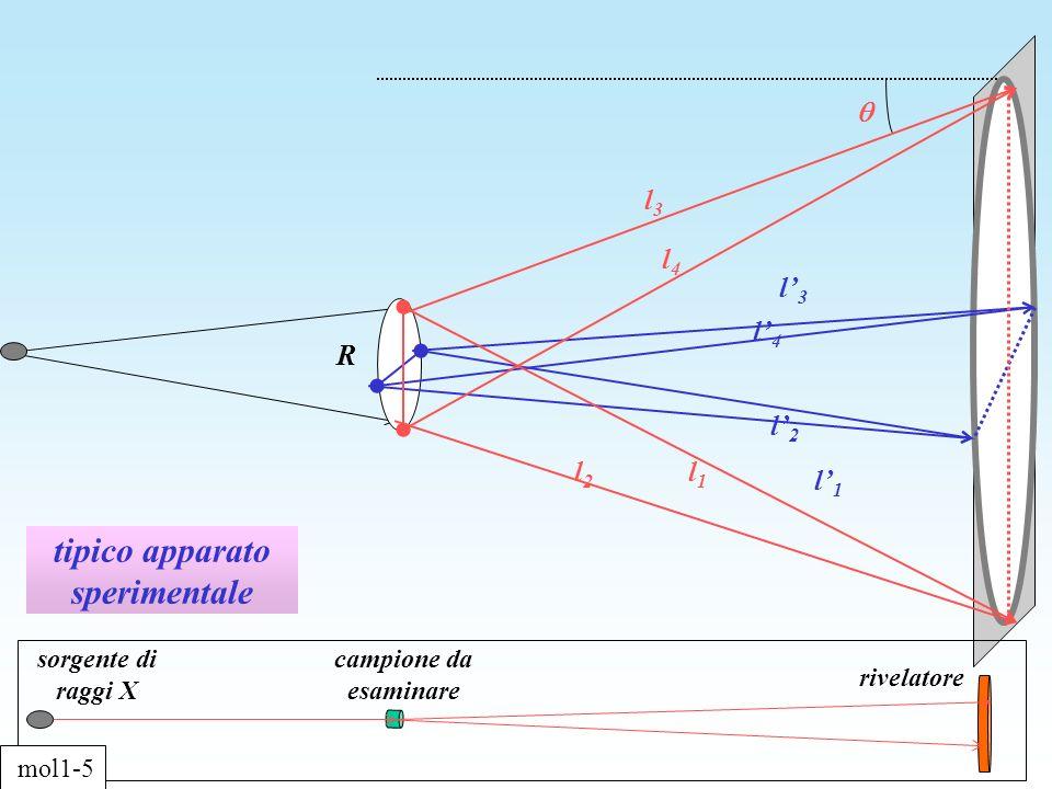 tipico apparato sperimentale R l2l2 l1l1 l4l4 l3l3 l1l1 l2l2 l4l4 l3l3 sorgente di raggi X campione da esaminare rivelatore mol1-5