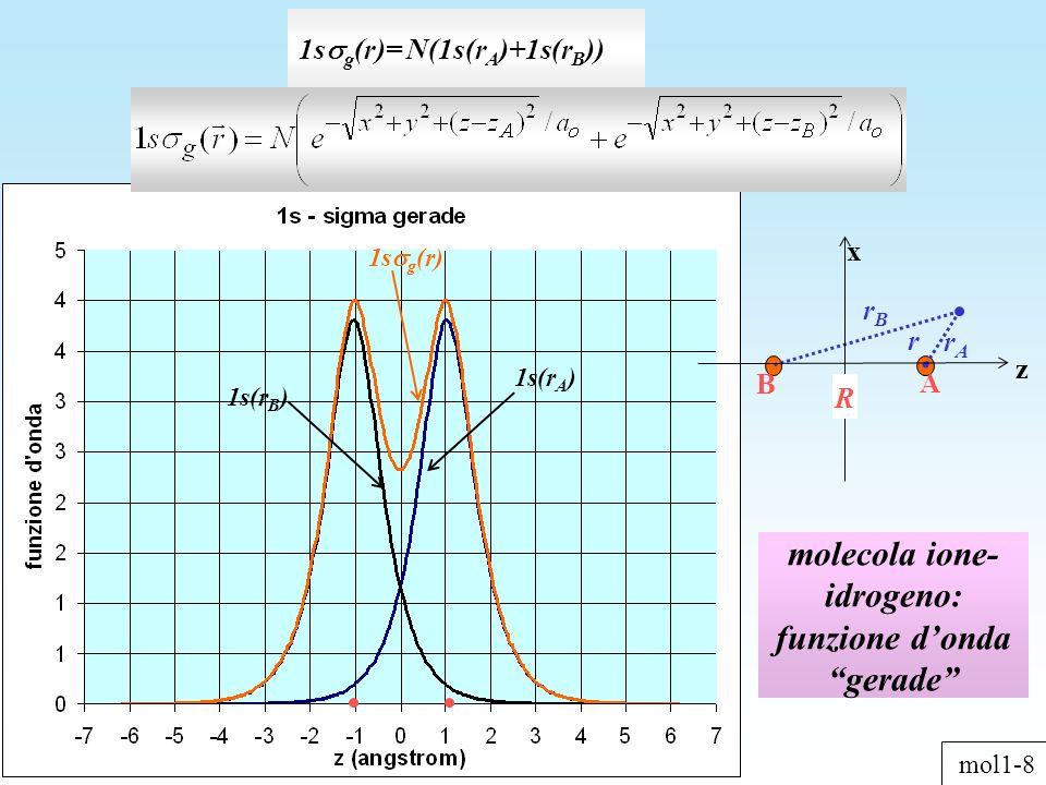 molecola ione- idrogeno: funzione dondagerade 1s g (r)= N(1s(r A )+1s(r B )) z x rArA A B R r rBrB 1s g (r) 1s(r A ) 1s(r B ) mol1-8