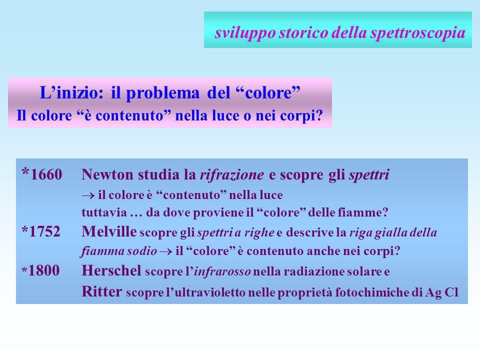 sviluppo storico della spettroscopia Linizio: il problema del colore Il colore è contenuto nella luce o nei corpi? * 1660 Newton studia la rifrazione
