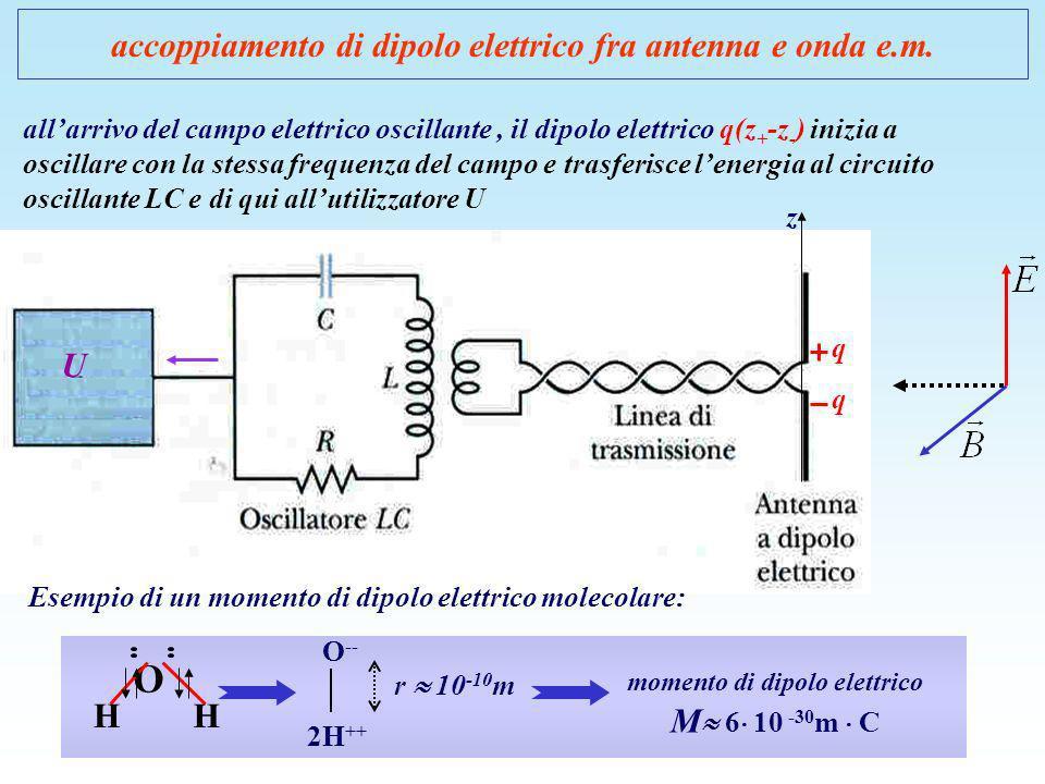 accoppiamento di dipolo elettrico fra antenna e onda e.m. allarrivo del campo elettrico oscillante, il dipolo elettrico q(z + -z - ) inizia a oscillar