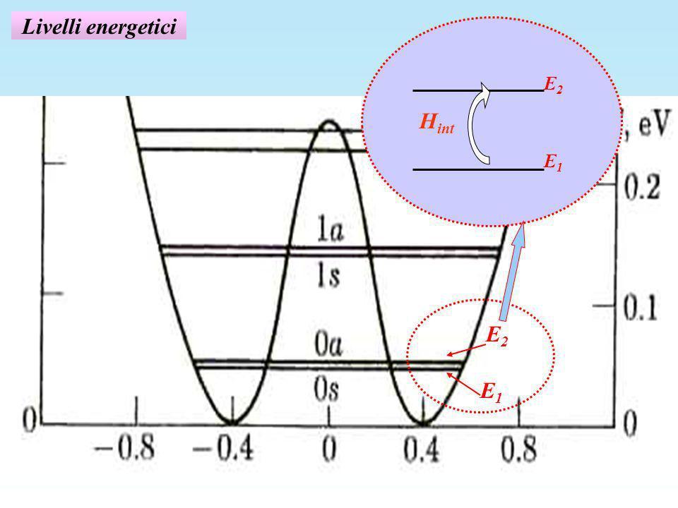 Livelli energetici E1E1 E2E2 H int E1E1 E2E2