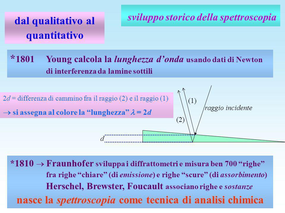 sviluppo storico della spettroscopia dal qualitativo al quantitativo * 1801 Young calcola la lunghezza donda usando dati di Newton di interferenza da