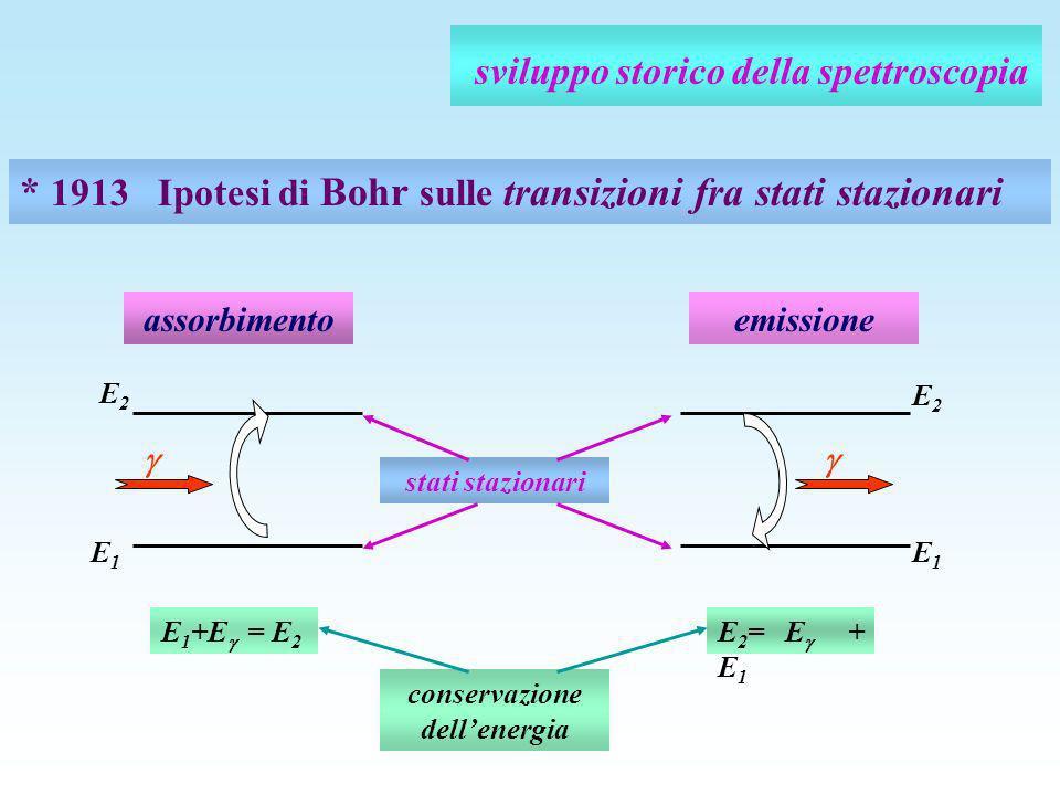 sviluppo storico della spettroscopia * 1913 Ipotesi di Bohr sulle transizioni fra stati stazionari E 1 +E = E 2 E1E1 E2E2 assorbimento E 2 = E + E 1 E