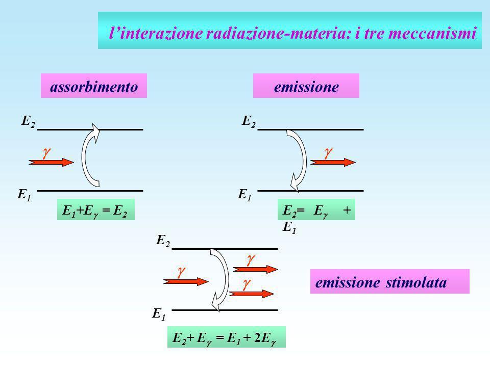 linterazione radiazione-materia: i tre meccanismi E 1 +E = E 2 E1E1 E2E2 assorbimento E 2 = E + E 1 E1E1 E2E2 emissione emissione stimolata E 2 + E =