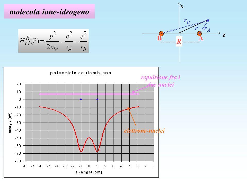 molecola ione-idrogeno z x rArA A B R r rBrB elettrone-nuclei repulsione fra i due nuclei