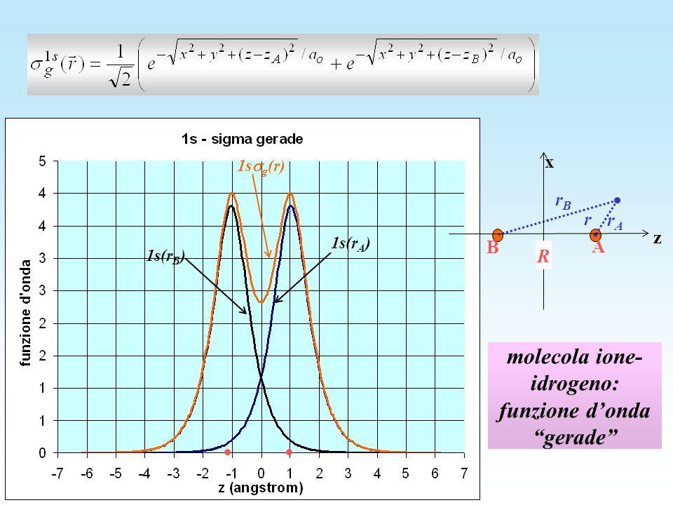 molecola ione- idrogeno: funzione dondagerade z x rArA A B R r rBrB 1s g (r) 1s(r A ) 1s(r B )