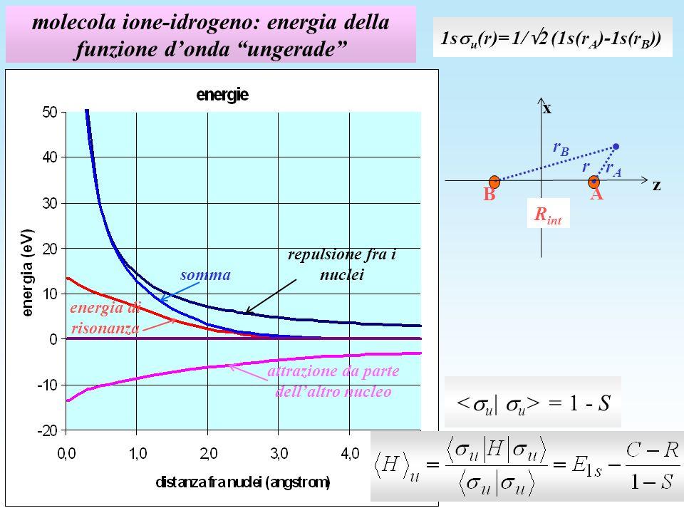 molecola ione-idrogeno: energia della funzione donda ungerade = 1 - S repulsione fra i nuclei attrazione da parte dellaltro nucleo energia di risonanz