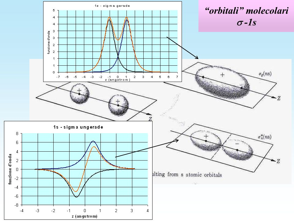 orbitali molecolari -1s