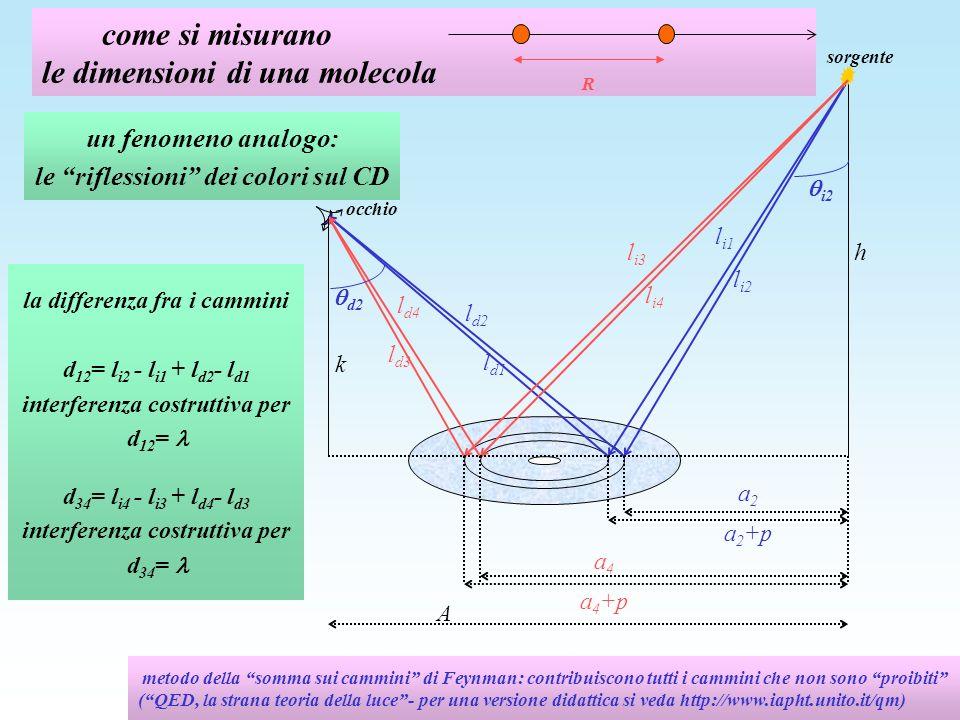 calcolo del passo p fra i solchi k inserendo i dati della figura per il blu ( 450 nm): d 12 = l i2 - l i1 + l d2 - l d1 p | sen i2 - sen d2 | 0.3 p per il rosso ( 650 nm): d 34 = l i4 - l i3 + l d4 - l d3 p | sen i4 - sen d4 | 0.4 p p 1,2 m A h a 2 a 2 +p l i1 l i2 l d2 l d1 l i3 l i4 l d4 l d3 a 4 a 4 +p sorgente occhio d2 45 o d2 15 o i4 50 o i2 20 o