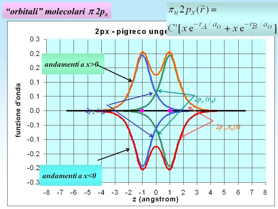 orbitali molecolari 2p x andamenti a x<0 andamenti a x>0 2p x (r A ) 2p x u (r) 2p x (r B )