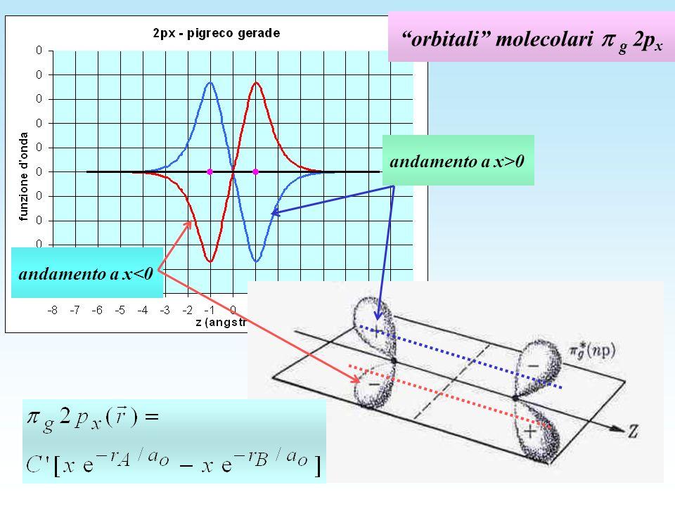 orbitali molecolari g 2p x andamento a x>0