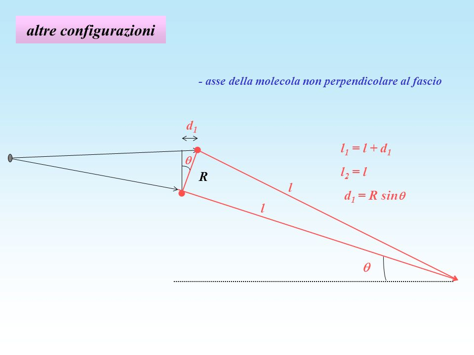 altre configurazioni R l l - asse della molecola non perpendicolare al fascio d1d1 l 1 = l + d 1 l 2 = l d 1 = R sin