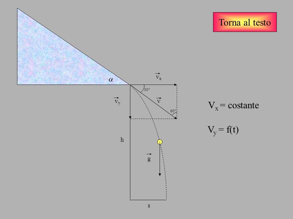 Torna al testo v v x = v v y = v/2 g Laccelerazione di gravità ha la stessa direzione di v y ed è nulla in direzione di v x, pertanto lo spazio s (gittata) e laltezza h saranno, rispettivamente: s = v x.