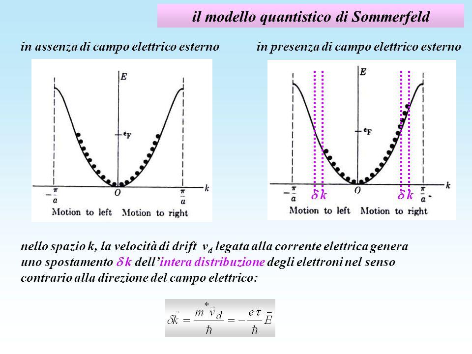 il modello quantistico di Sommerfeld k k in assenza di campo elettrico esternoin presenza di campo elettrico esterno nello spazio k, la velocità di dr