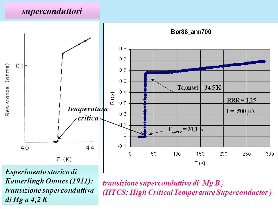 superconduttori Esperimento storico di Kamerlingh Omnes (1911): transizione superconduttiva di Hg a 4,2 K transizione superconduttiva di Mg B 2 (HTCS: