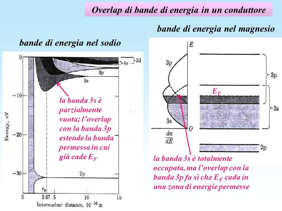collisioni con le impurezze La probabilità di collisione con le impurezze, 1/l imp -è direttamente proporzionale alla densità di impurità, n imp, (la costante di proporzionalità S imp è chiamata sezione durto): S im p l imp n im p - è praticamente indipendente dalla temperatura - quindi anche il contributo delle collisioni con le impurezze è indipendente dalla temperatura (nei metalli, v F, m *, e la densità elettronica n sono praticamente costanti) 1/l imp = S imp n imp Es.: supponiamo una frazione di impurità dellordine di qualche parte su un milione e una sezione durto geometrica ( 10 -20 m 2 ) il contributo alla resistività delle impurità è dellordine del permille RRR = T=300K / T