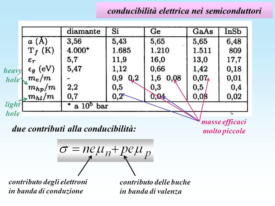 conducibilità elettrica nei semiconduttori due contributi alla conducibilità: contributo degli elettroni in banda di conduzione contributo delle buche