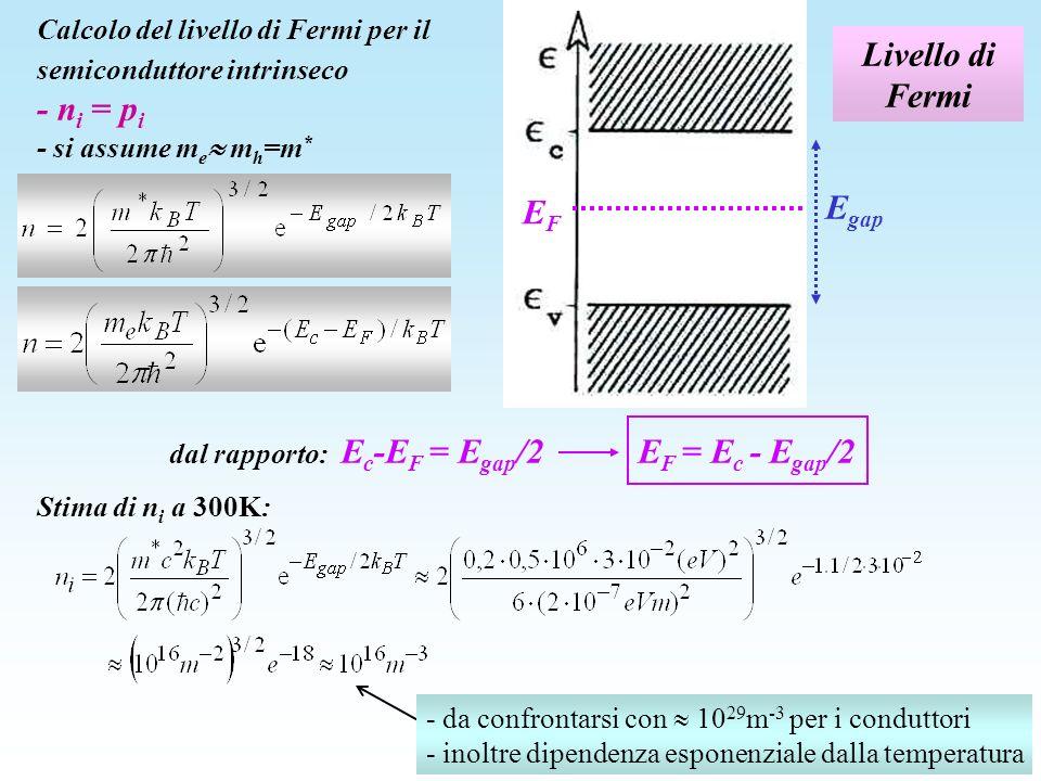Livello di Fermi Calcolo del livello di Fermi per il semiconduttore intrinseco - n i = p i - si assume m e m h =m * Stima di n i a 300K: EFEF E gap -