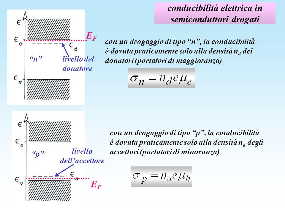 conducibilità elettrica in semiconduttori drogati n EFEF livello del donatore livello dellaccettore EFEF p con un drogaggio di tipo n, la conducibilit