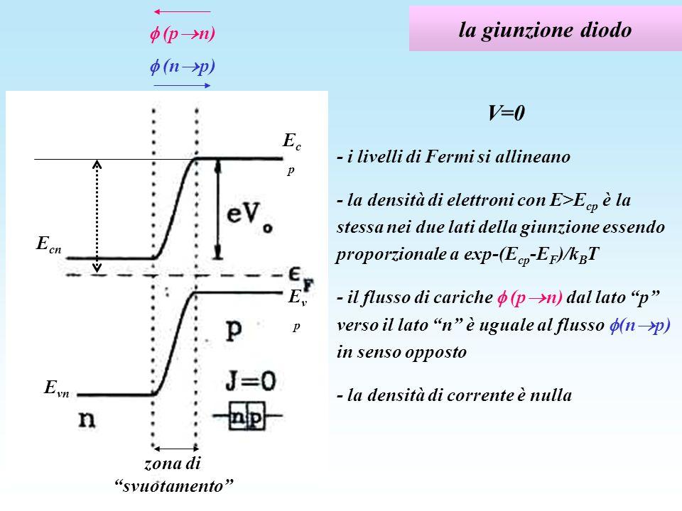 la giunzione diodo V=0 - i livelli di Fermi si allineano - la densità di elettroni con E>E cp è la stessa nei due lati della giunzione essendo proporz