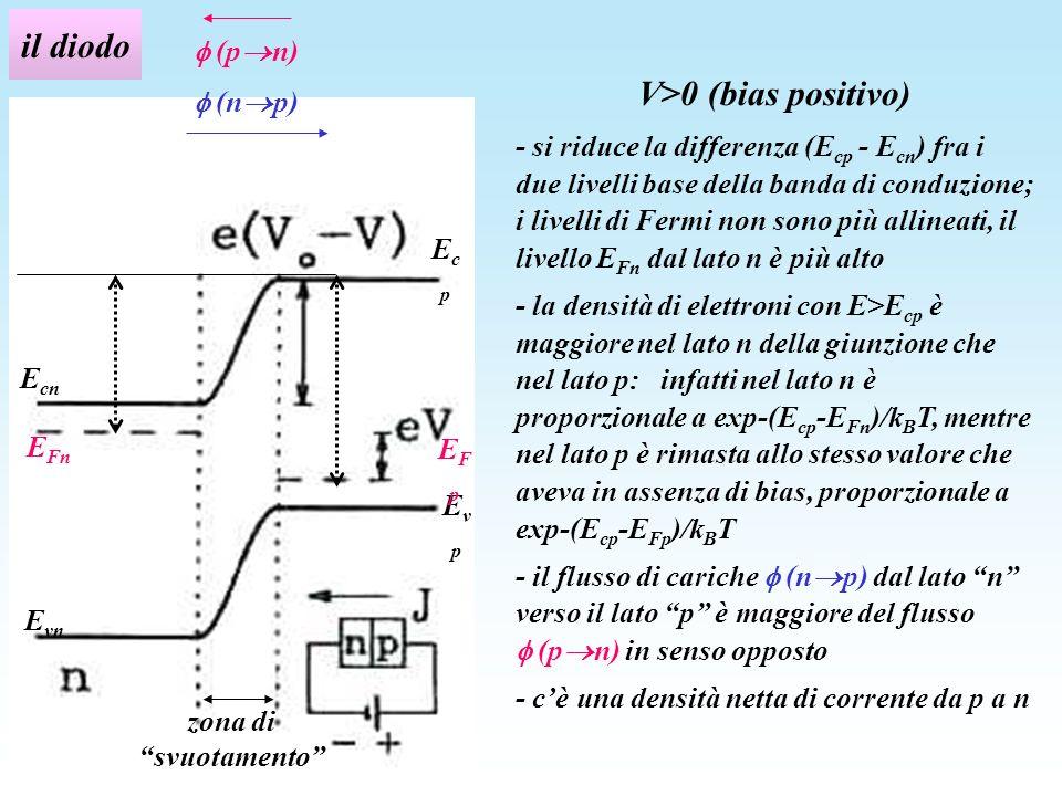 il diodo V>0 (bias positivo) - si riduce la differenza (E cp - E cn ) fra i due livelli base della banda di conduzione; i livelli di Fermi non sono pi
